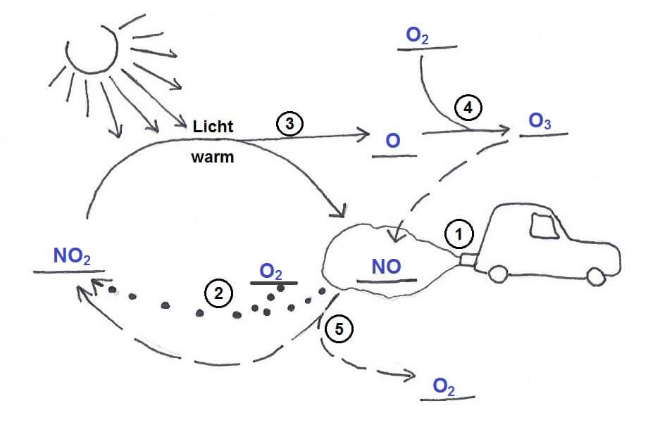 Stickstoffoxide aus Autoabgasen führen zur Entstehung von Ozon