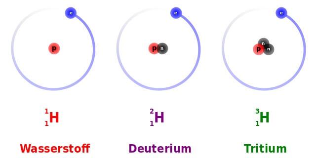Wasserstoff-Isotope: Wasserstoff , Deuterium , Tritium